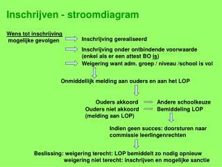 Inschrijven - stroomdiagram