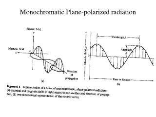 Monochromatic Plane-polarized radiation