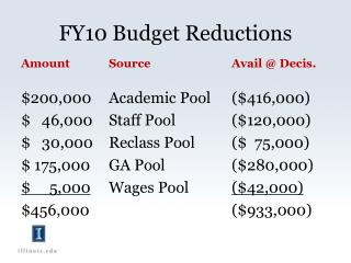 FY10 Budget Reductions
