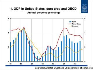 1. GDP in United States, euro area and OECD Annual percentage change