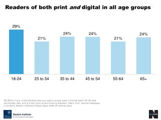 Readers of both print and digital in all age groups