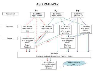 ASD PATHWAY