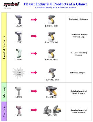 Undecoded 1D Scanner