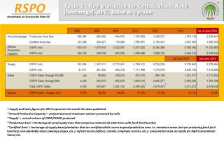 Table 1 : Key Statistics for Certification, Area (hectarage), APC, Sales & Uptake