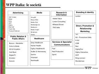 WPP Italia: le società