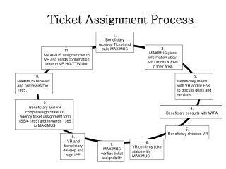 7.  MAXIMUS verifies ticket assignability