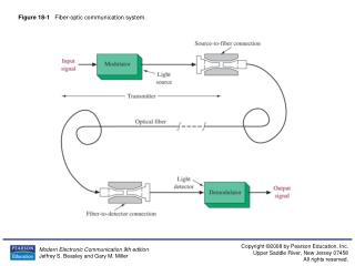 Figure 18-1    Fiber-optic communication system.