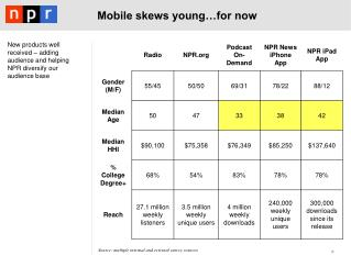 Mobile skews young…for now