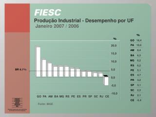 Produção Industrial - Desempenho por UF