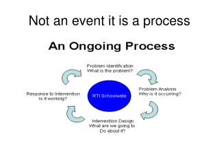 Not an event it is a process