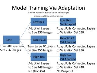 Model Training Via Adaptation  Andrew Howard – Howard Vision Technologies