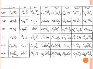 1.   Pb (C 2 H 3 O 2 ) 2 2.  Fe(OH) 3 3.   Ca (NO 3 ) 2 4.  NaHCO 3 5.  BaSO 4 6.   ZnO 7.   AgI