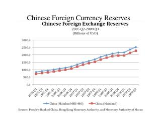 Chinese Foreign Currency Reserves