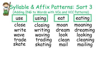 Syllable & Affix Patterns: Sort 3  (Adding ING to Words with VCe and VCC Patterns)
