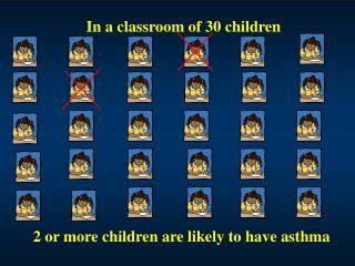 2  or more children are likely to have asthma