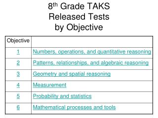 8 th  Grade TAKS Released Tests by Objective