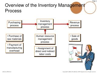 Overview of the Inventory Management Process