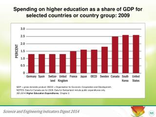 Spending on higher education as a share of GDP for selected countries or country group: 2009