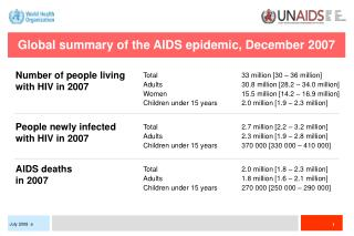 Global summary of the AIDS epidemic, December 2007