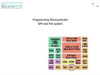 Programming Microcontroller SPP and File system