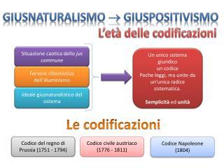 Giusnaturalismo  giuspositivismo