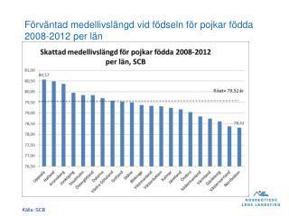 Förväntad medellivslängd vid födseln för pojkar födda 2008-2012 per län