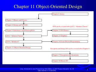 Chapter 11 Object-Oriented Design
