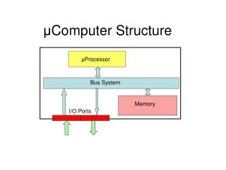 ? Computer Structure