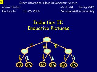 Induction II: Inductive Pictures