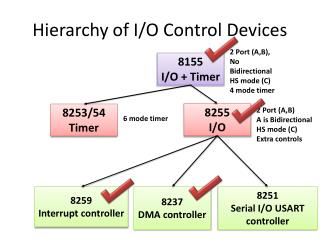 Hierarchy of I/O Control Devices