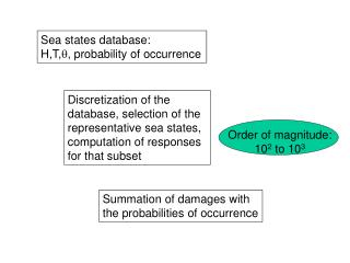 Sea states database: H,T, , probability of occurrence
