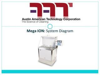 Mega ION: System Diagram
