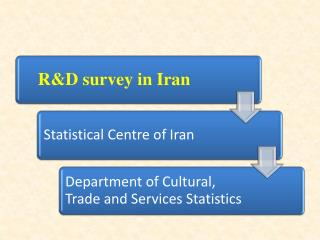 Background We started to carry out the R&D Survey jointly with