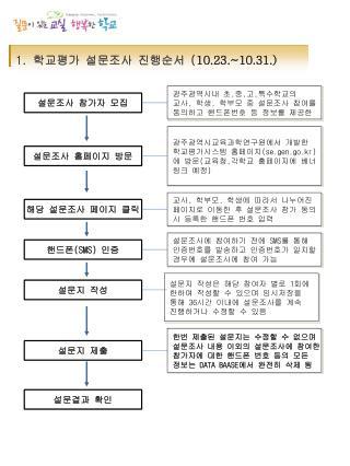 1. 학교평가 설문조사 진행순서 ( 10.23 .~10.31.)