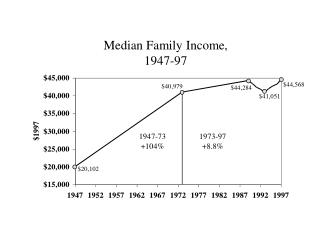 Median Family Income, 1947-97