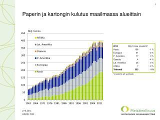 Paperin ja kartongin kulutus maailmassa alueittain