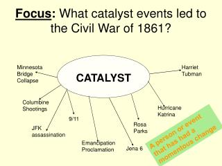 Focus :  What catalyst events led to the Civil War of 1861?