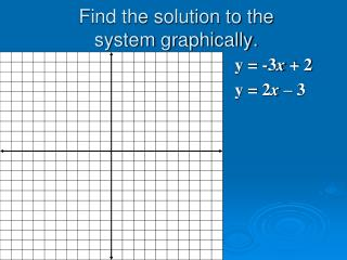 Find the solution to the  system graphically.