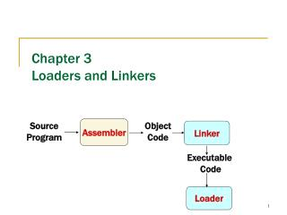 Chapter 3 Loaders and Linkers