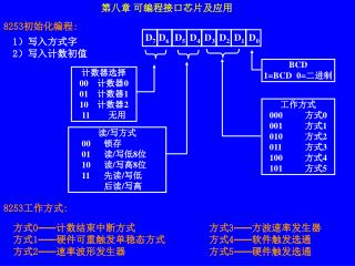 第八章 可编程接口芯片及应用