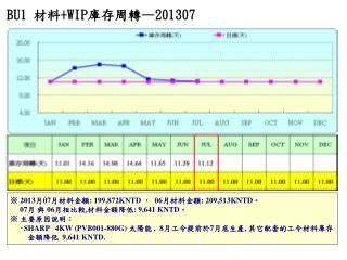 BU1 材料 +WIP 庫存周轉 —201307