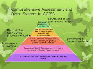 Comprehensive Assessment and Data  System in GCISD