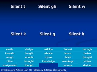 Silent t Silent gh Silent w