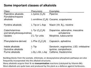 Some important classes of  alkaloids Class			 Precursors Examples _____________ Piperidine  alkaloids	L-lysine (C 5 N)