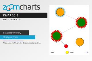 ZoomCharts for DMAP 2015 in Bangalore, India