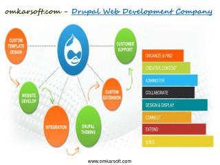 omkarsoft.com - Drupal Web Development Company