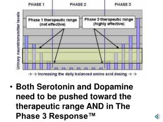 Both Serotonin and Dopamine need to be pushed toward the therapeutic range AND in The Phase 3 Response™