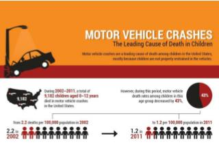 Motor Vehicle Crashes Children