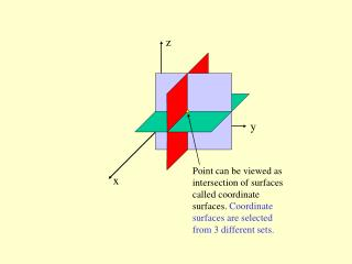 Point can be viewed as intersection of surfaces called coordinate surfaces. Coordinate surfaces are selected from 3 dif