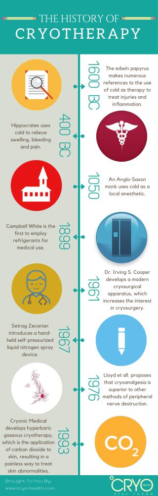 The History Of Cryotherapy